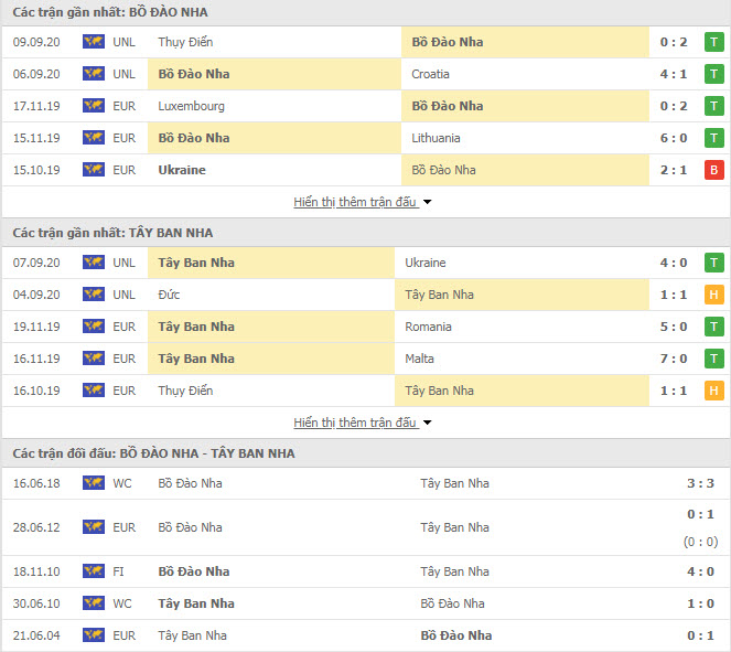 Thành tích đối đầu Bồ Đào Nha vs Tây Ban Nha