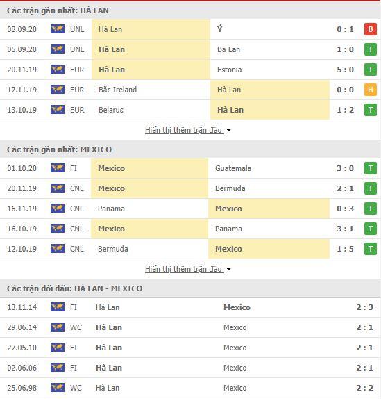 Thành tích đối đầu Hà Lan vs Mexico