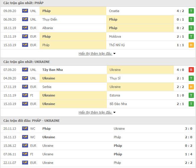 Thành tích đối đầu Pháp vs Ukraine