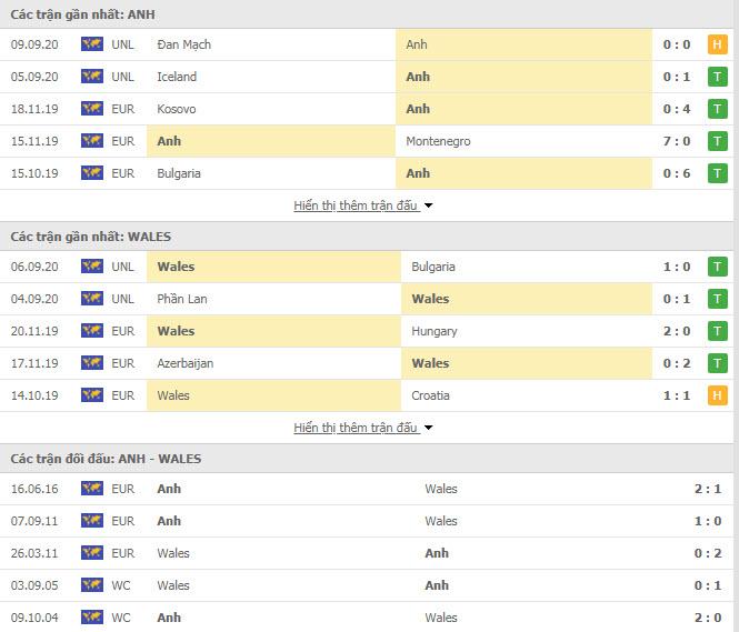 Thành tích đối đầu Anh vs Xứ Wales