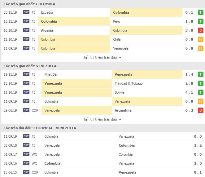 Thành tích đối đầu Colombia vs Venezuela