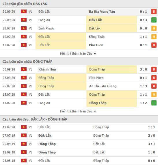 Thành tích đối đầu Đắk Lắk vs Đồng Tháp