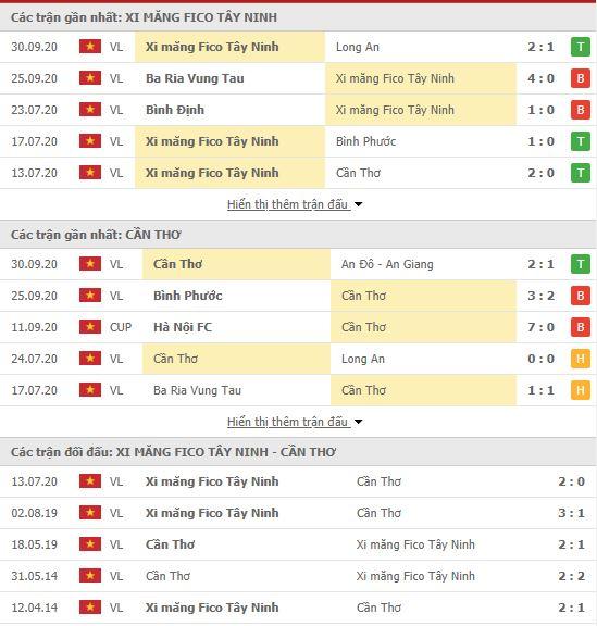 Thành tích đối đầu Tây Ninh vs XSKT Cần Thơ