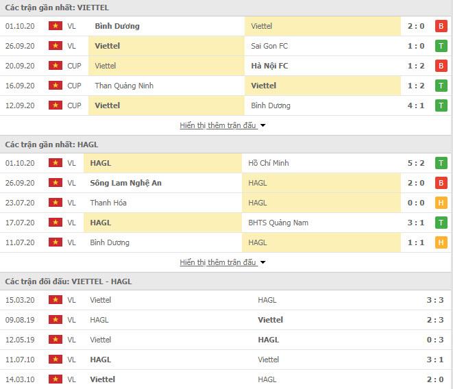 Thành tích đối đầu Viettel vs HAGL
