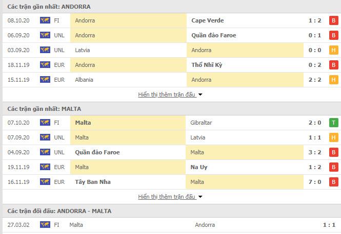 Thành tích đối đầu Andorra vs Malta