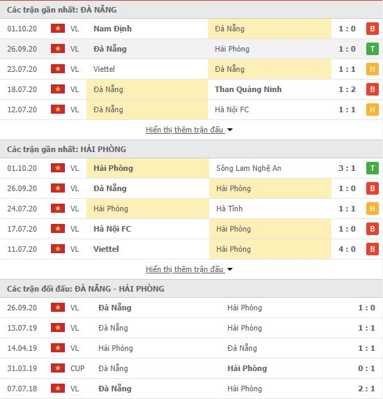 Thành tích đối đầu SHB Đà Nẵng vs Hải Phòng