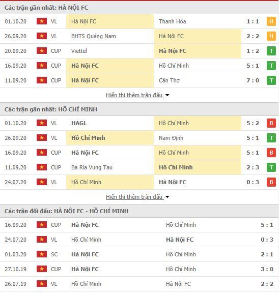 Thành tích đối đầu Hà Nội vs TPHCM