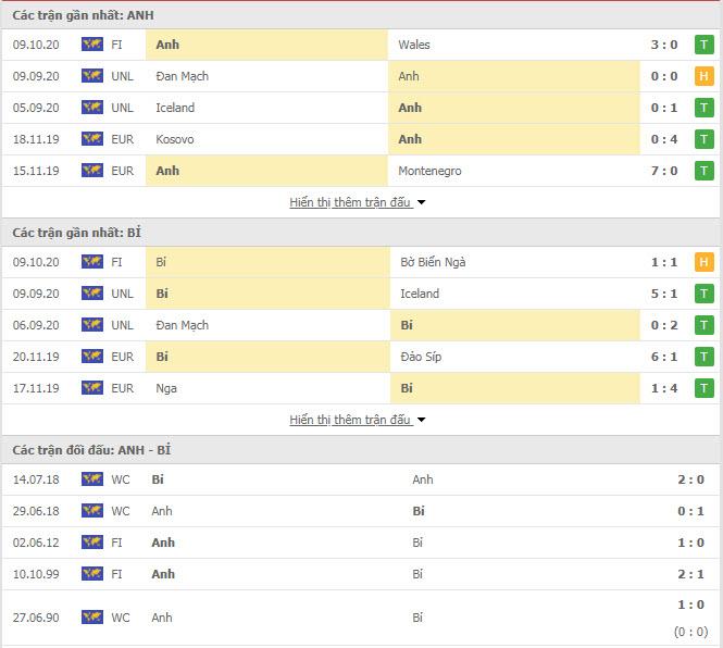 Thành tích đối đầu Anh vs Bỉ