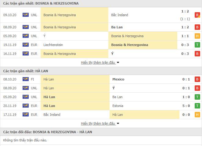 Thành tích đối đầu Bosnia-Herzegovina vs Hà Lan