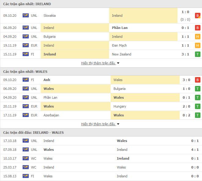Thành tích đối đầu Ireland vs Xứ Wales