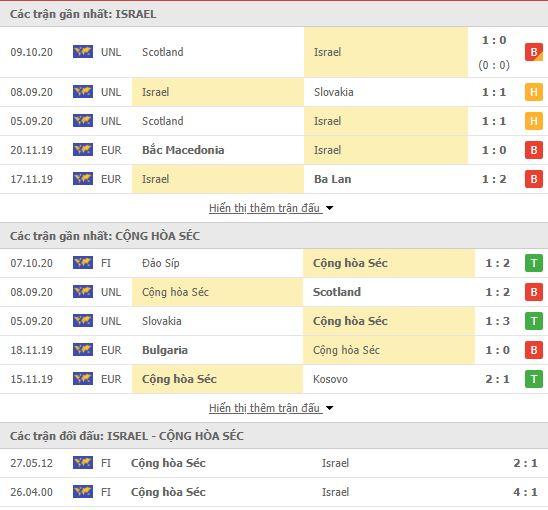 Thành tích đối đầu Israel vs CH Séc