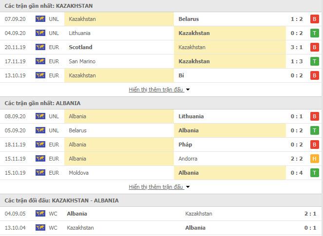 Thành tích đối đầu Kazakhstan vs Albania