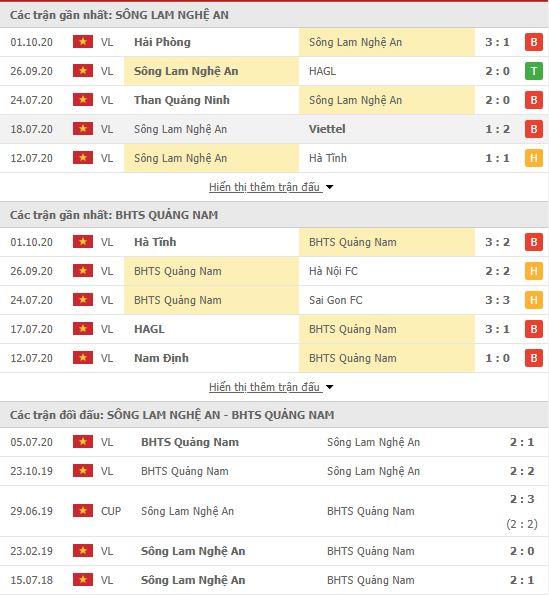 Thành tích đối đầu SLNA vs Quảng Nam