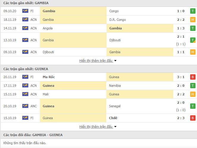 Thành tích đối đầu Gambia vs Guinea
