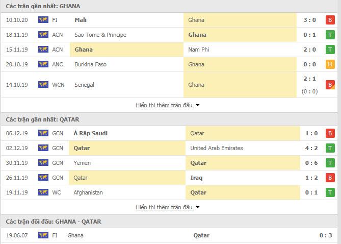 Thành tích đối đầu Ghana vs Qatar