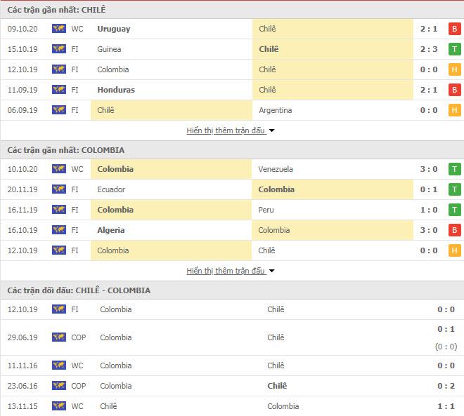 Thành tích đối đầu Chile vs Colombia