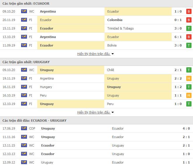 Thành tích đối đầu Ecuador vs Uruguay