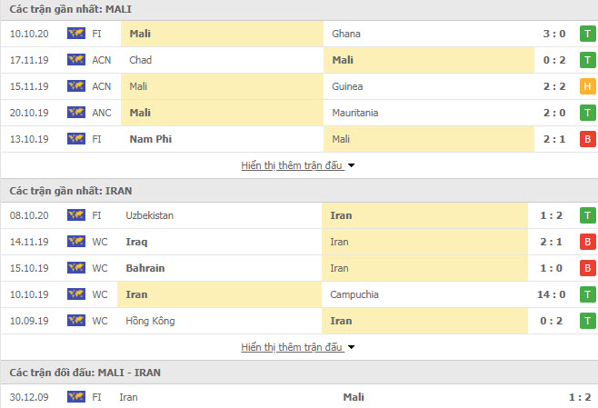 Thành tích đối đầu Iran vs Mali