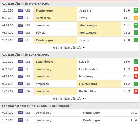 Thành tích đối đầu Montenegro vs Luxembourg