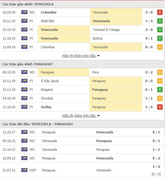 Thành tích đối đầu Venezuela vs Paraguay