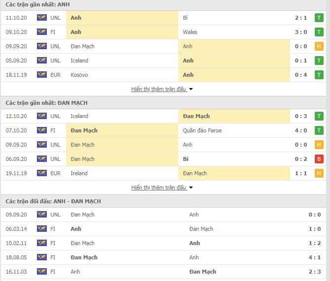 Thành tích đối đầu Anh vs Đan Mạch