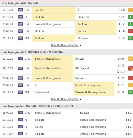 Thành tích đối đầu Ba Lan vs Bosnia-Herzegovina
