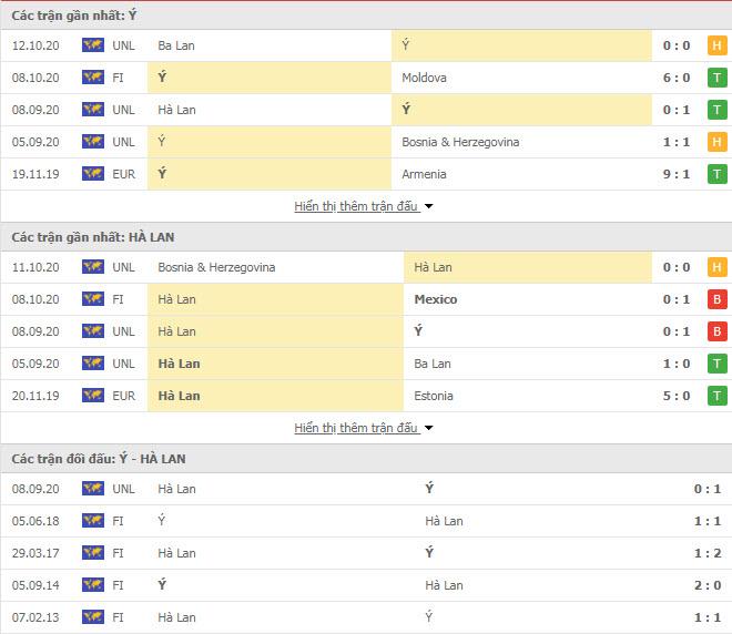 Thành tích đối đầu Italia vs Hà Lan