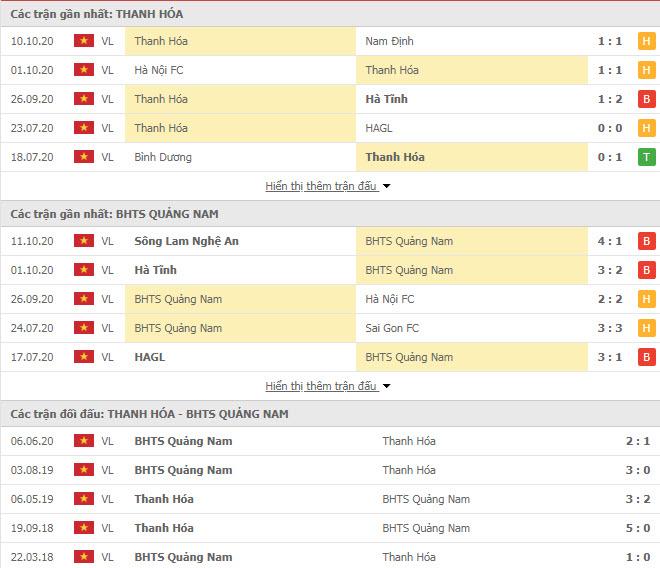 Thành tích đối đầu Thanh Hóa vs Quảng Nam