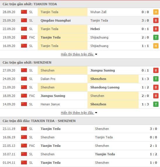 Thành tích đối đầu Tianjin Teda vs Shenzhen FC