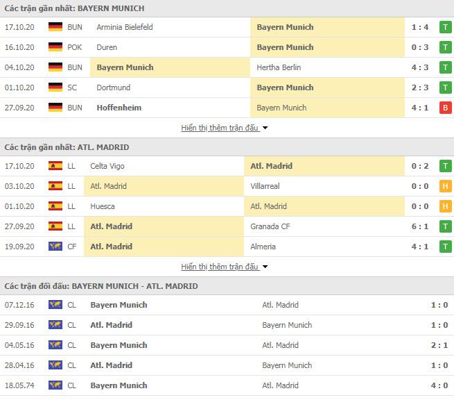 Thành tích đối đầu Bayern Munich vs Atletico Madrid