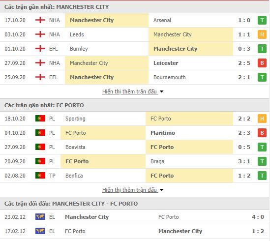 Thành tích đối đầu Man City vs Porto