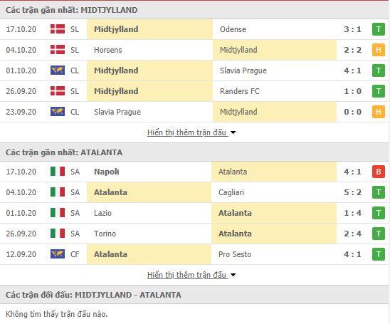 Thành tích đối đầu Midtjylland vs Atalanta