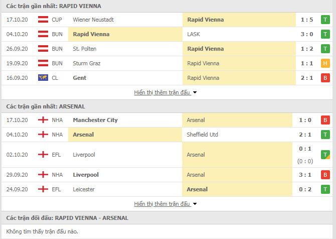 Thành tích đối đầu Rapid Wien vs Arsenal