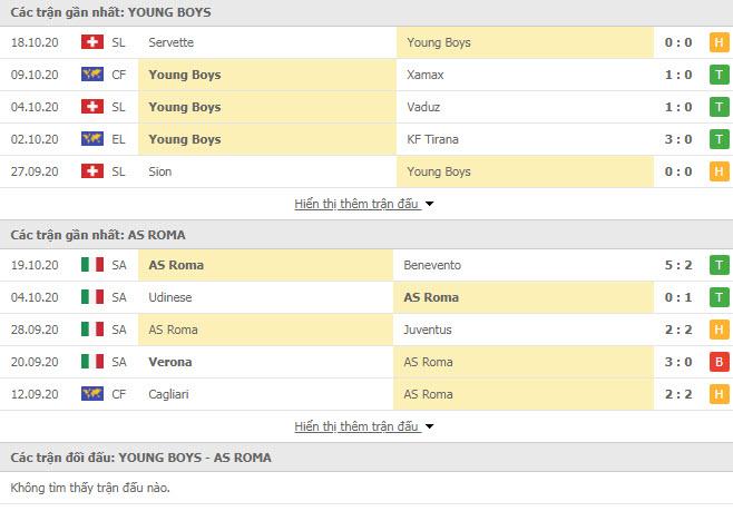 Thành tích đối đầu Young Boys vs AS Roma