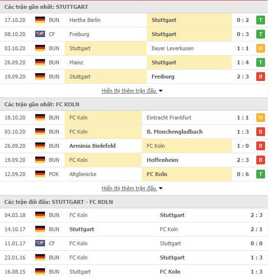 Thành tích đối đầu Stuttgart vs FC Koln