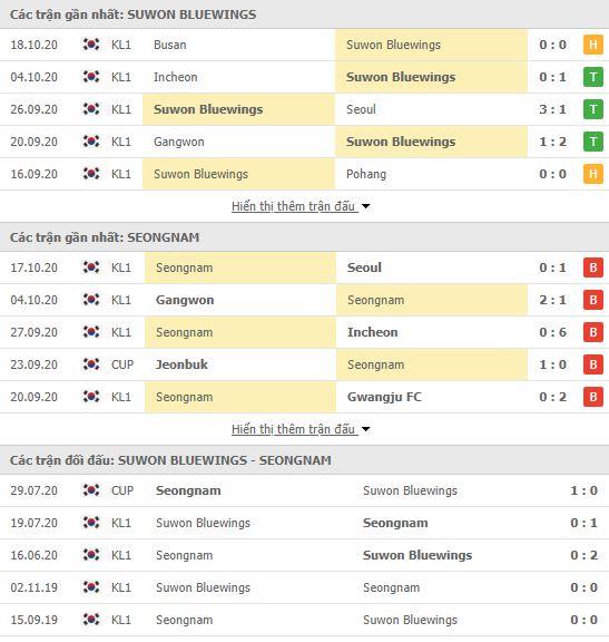 Thành tích đối đầu Suwon Bluewings vs Seongnam FC