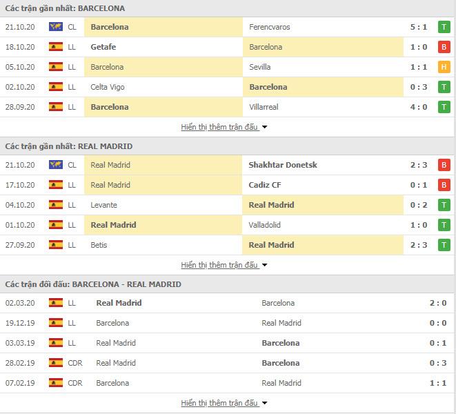Thành tích đối đầu Barcelona vs Real Madrid