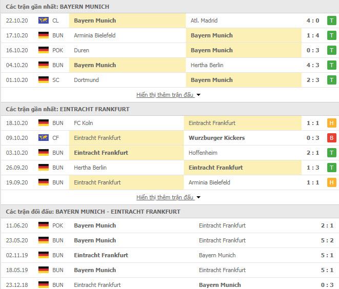 Thành tích đối đầu Bayern Munich vs Eintracht Frankfurt