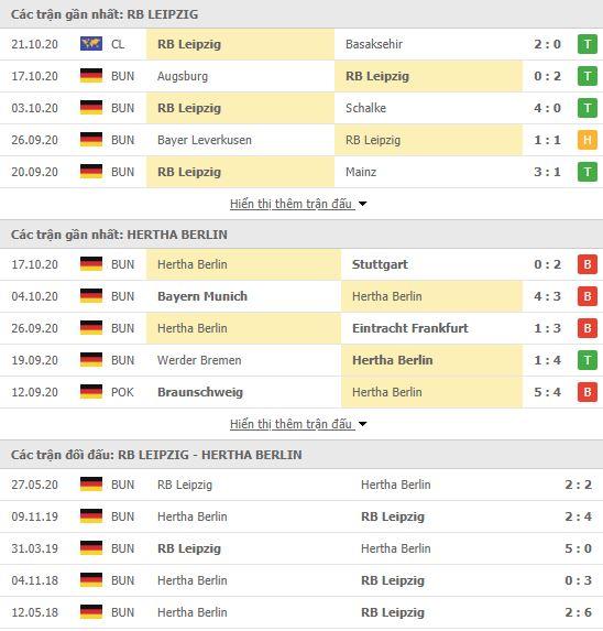 Thành tích đối đầu RB Leipzig vs Hertha Berlin