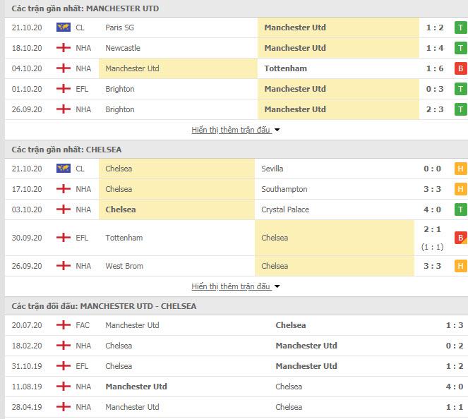 Thành tích đối đầu MU vs Chelsea