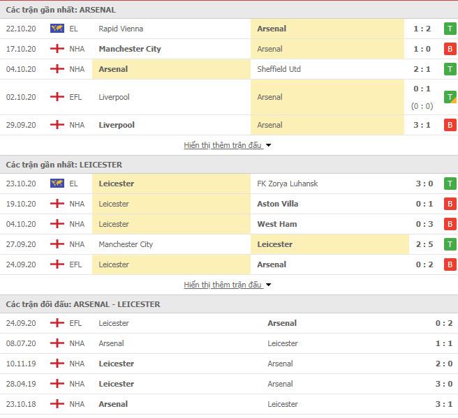 Thành tích đối đầu Arsenal vs Leicester