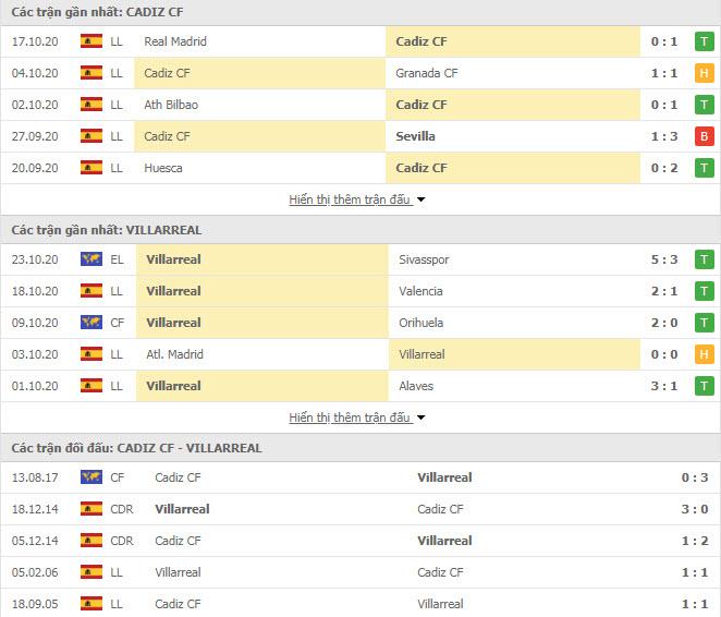 Thành tích đối đầu Cadiz vs Villarreal