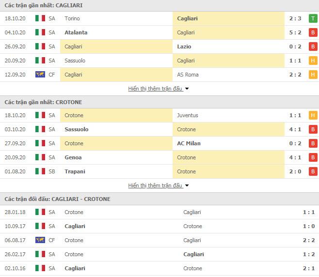 Thành tích đối đầu Cagliari vs Crotone