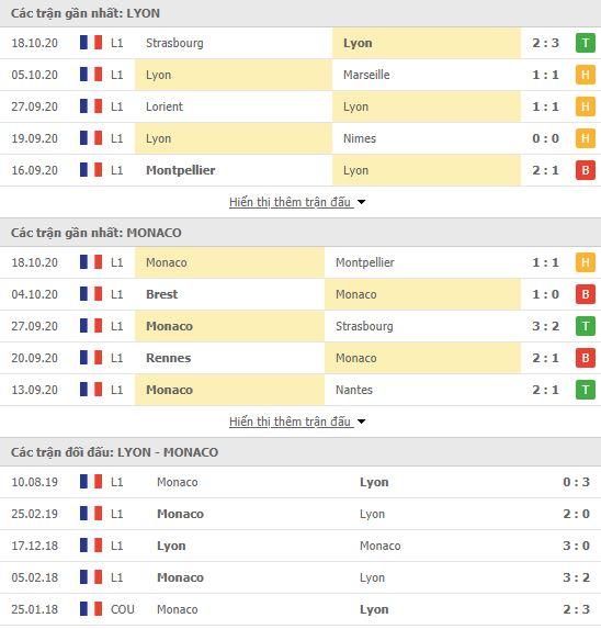 Thành tích đối đầu Lyon vs Monaco