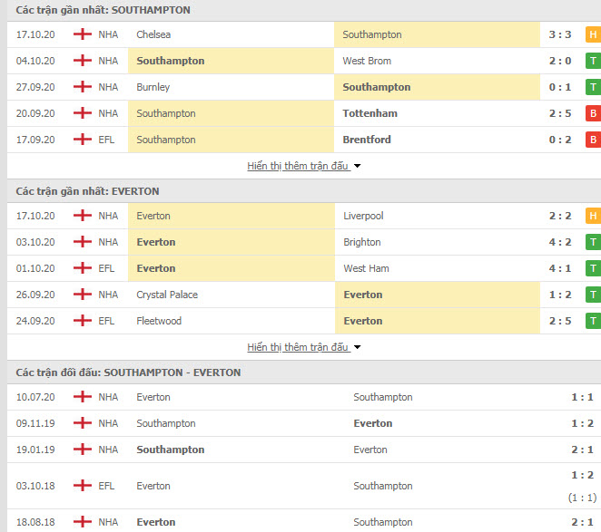 Thành tích đối đầu Southampton vs Everton