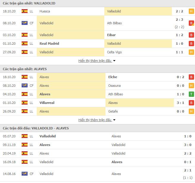 Thành tích đối đầu Valladolid vs Alaves