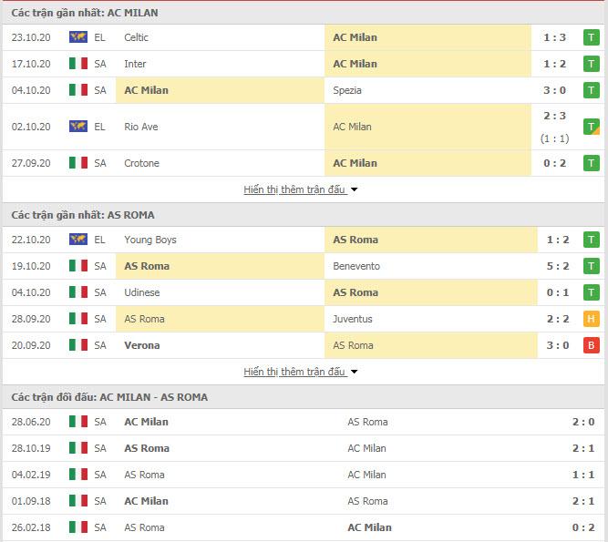 Thành tích đối đầu AC Milan vs AS Roma