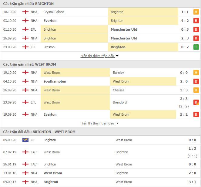 Thành tích đối đầu Brighton vs West Brom