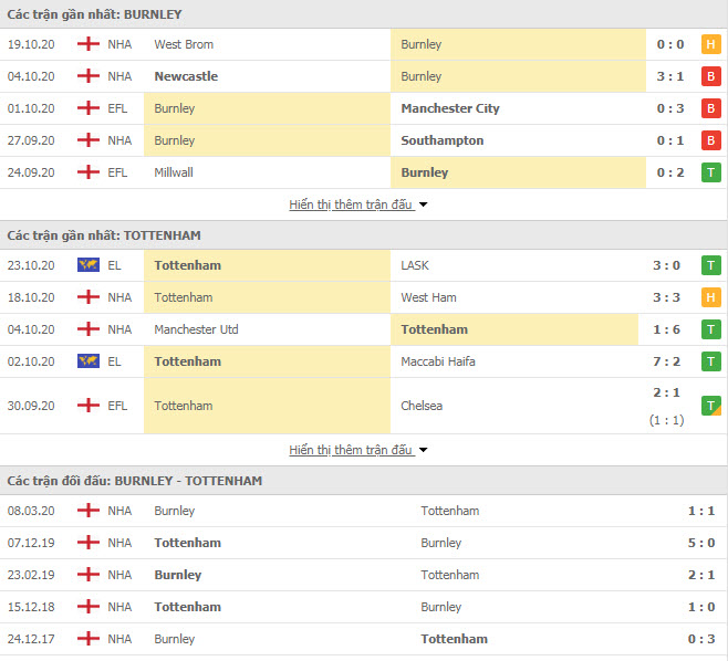 Thành tích đối đầu Burnley vs Tottenham