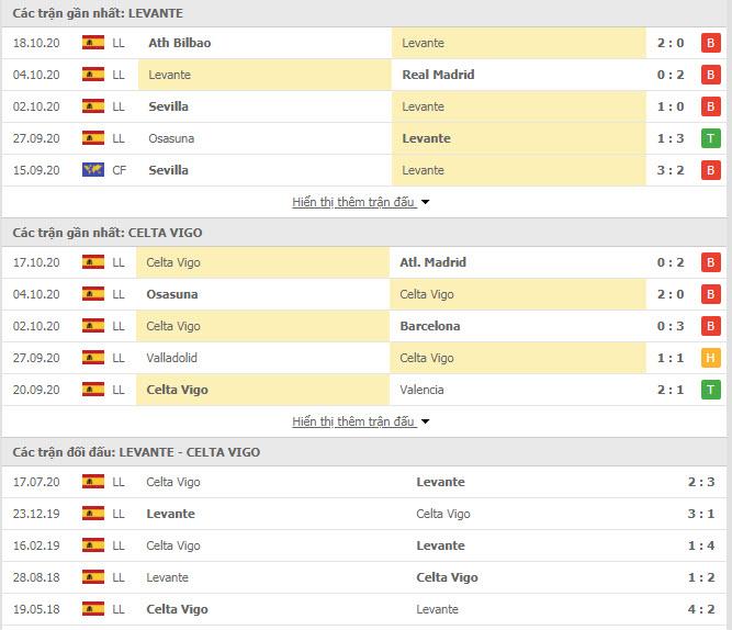 Thành tích đối đầu Levante vs Celta Vigo